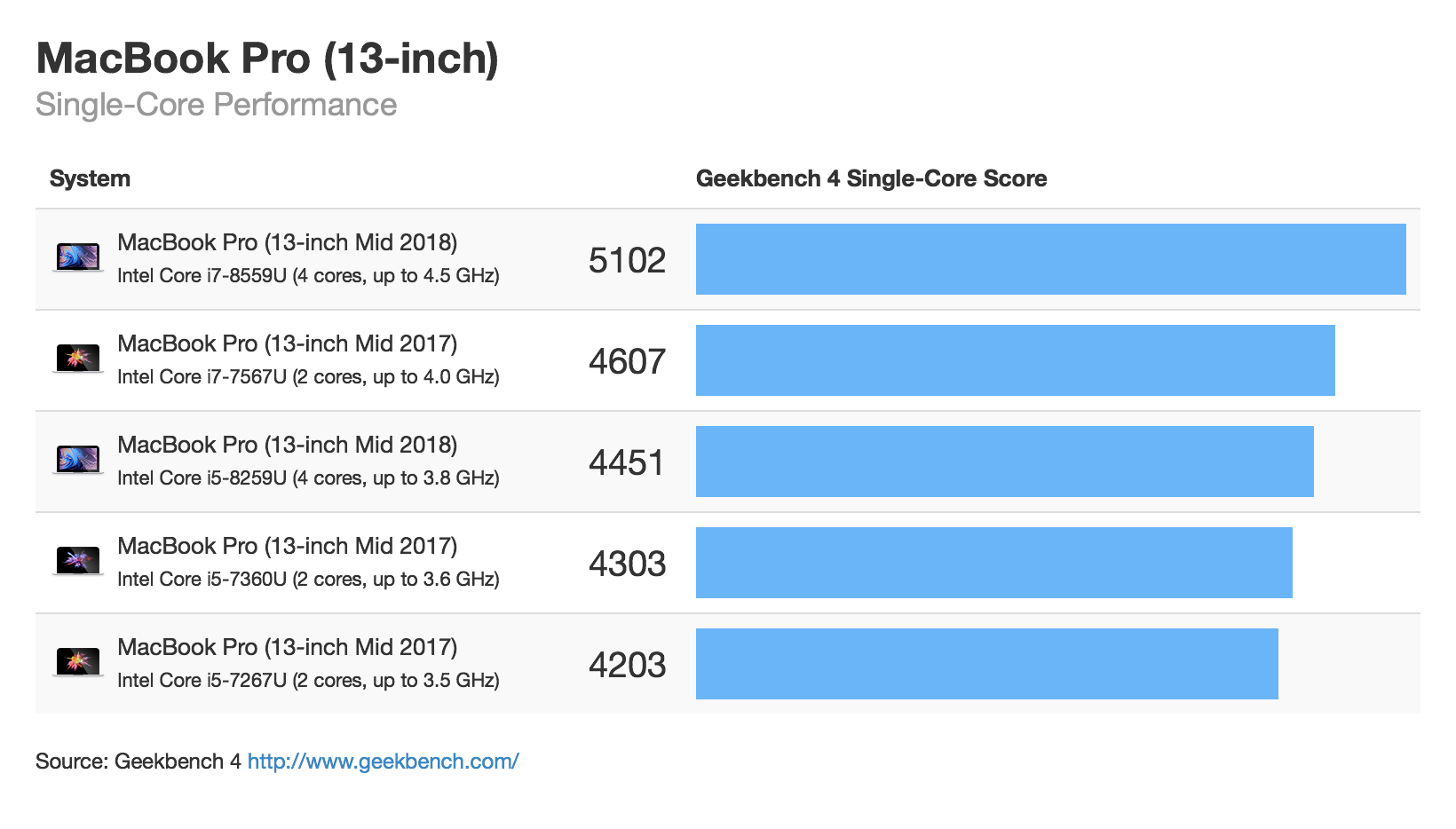GeekBench MacBook Pro 13 2018